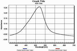 spectrometru grafic
